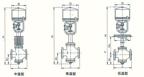 4 zdln电子式电动双座调节阀结构尺寸图: 公称通径 l h1 h d 重量(kg)